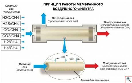принцип работы мембранного воздушного фильтра для ПНГ